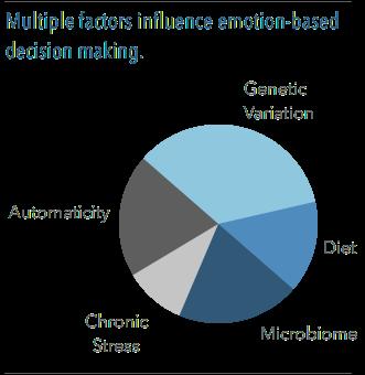 Multiple Factors