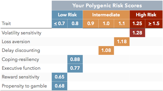 Your Risk Scores