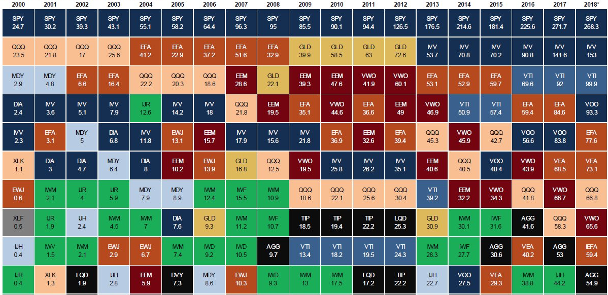 Top ETFs by Market Cap